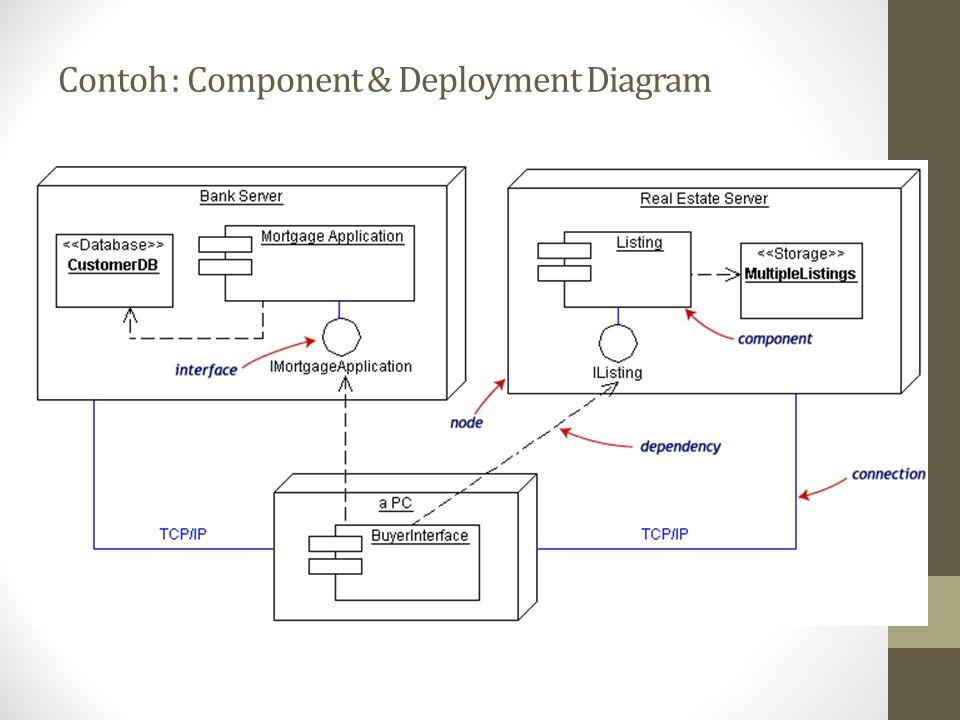 Contoh : Component & Deployment Diagram