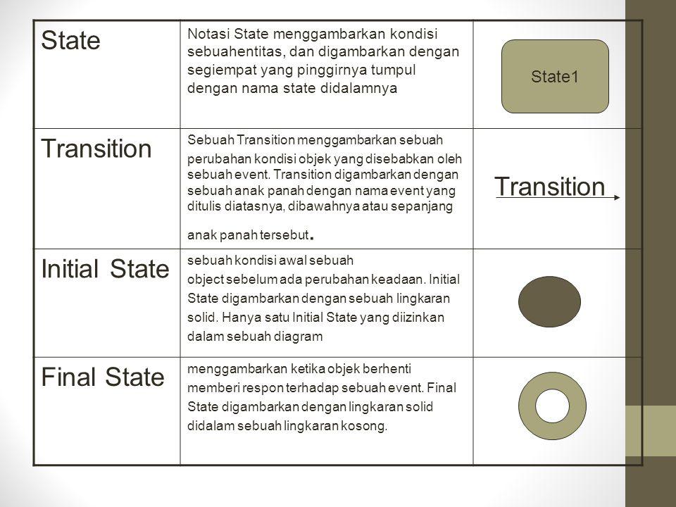 State Notasi State menggambarkan kondisi sebuahentitas, dan digambarkan dengan segiempat yang pinggirnya tumpul dengan nama state didalamnya State1 Tr