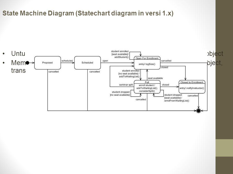 State Machine Diagram (Statechart diagram in versi 1.x) Untuk memodelkan behavior/methode (lifecycle) sebuah kelas atau object Memperlihatkan urutan k