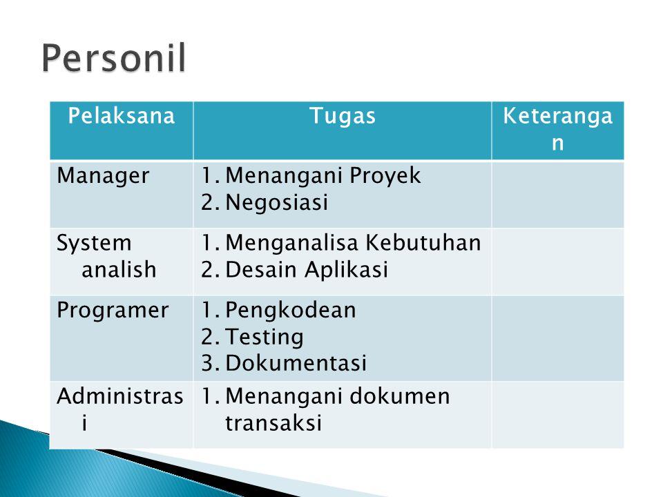 PelaksanaTugasKeteranga n Manager1.Menangani Proyek 2.Negosiasi System analish 1.Menganalisa Kebutuhan 2.Desain Aplikasi Programer1.Pengkodean 2.Testi