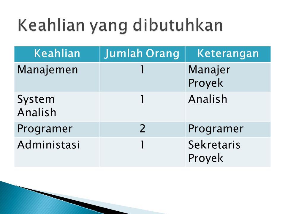 KeahlianJumlah OrangKeterangan Manajemen1Manajer Proyek System Analish 1Analish Programer2 Administasi1Sekretaris Proyek
