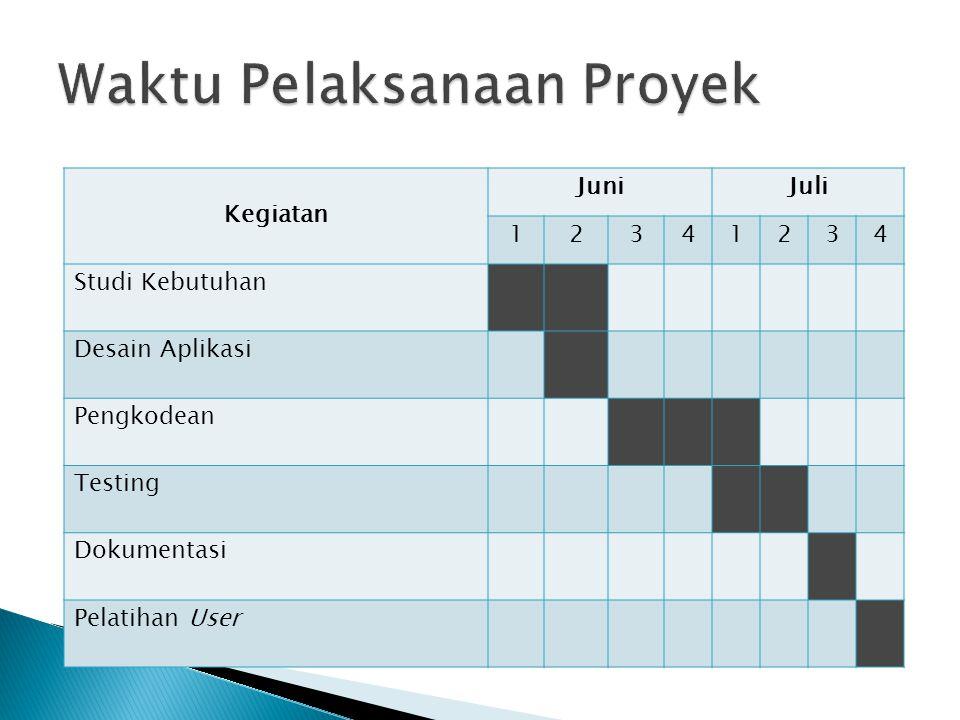 Kegiatan JuniJuli 12341234 Studi Kebutuhan Desain Aplikasi Pengkodean Testing Dokumentasi Pelatihan User