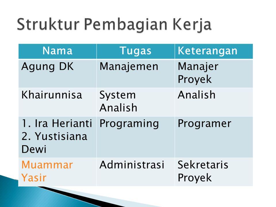 NamaTugasKeterangan Agung DKManajemenManajer Proyek KhairunnisaSystem Analish Analish 1. Ira Herianti 2. Yustisiana Dewi ProgramingProgramer Muammar Y