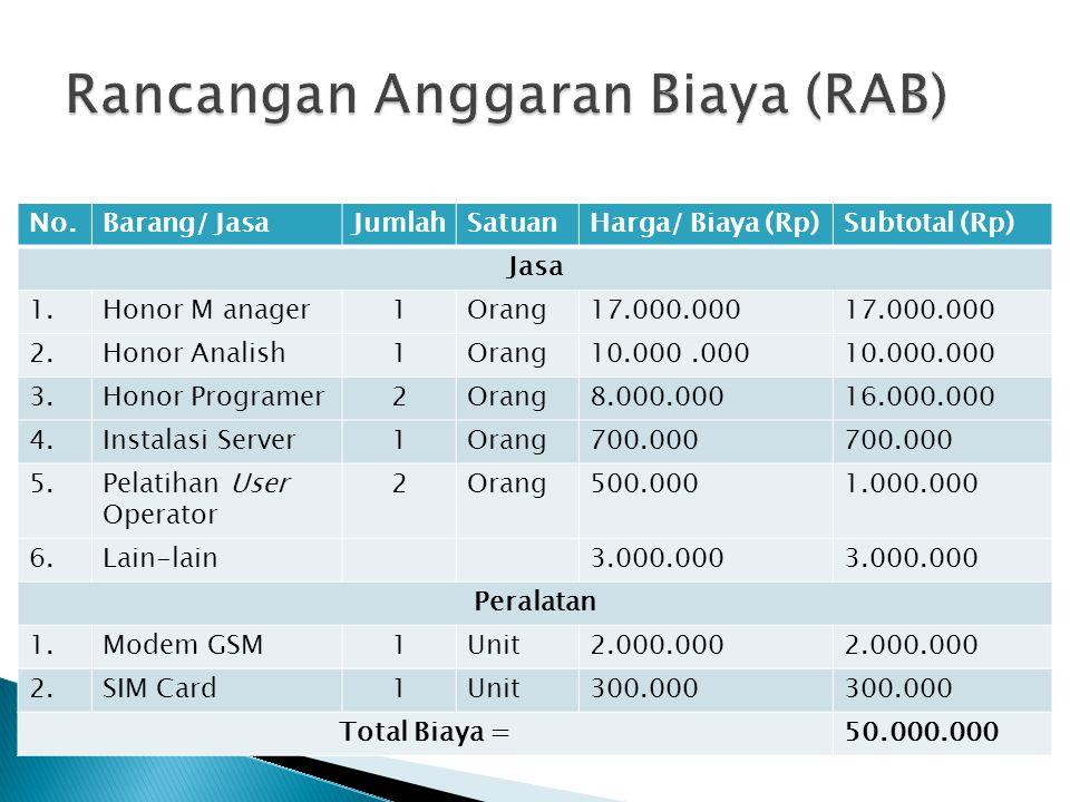 No.Barang/ JasaJumlahSatuanHarga/ Biaya (Rp)Subtotal (Rp) Jasa 1.Honor M anager1Orang17.000.000 2.Honor Analish1Orang10.000.000 3.Honor Programer2Oran