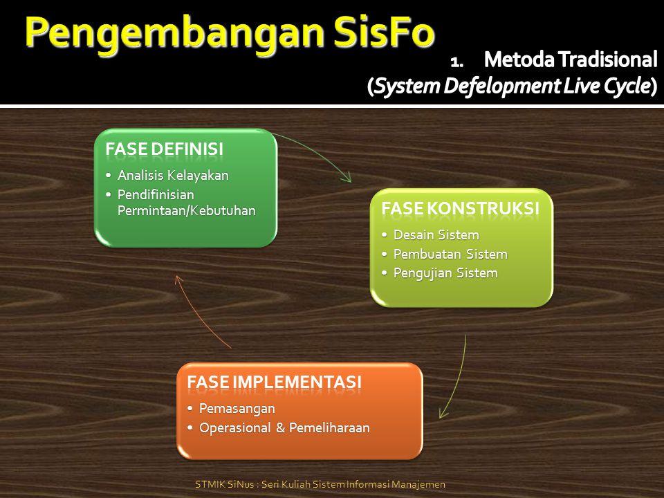 Menentukan Kebutuhan Dasar Sistem Mengembangkan Prototipe Awal Menggunakan protoptipe yang sudah dibuat dan catat perubahan yang diperlukan Revisi dan perbaiki prototipe tersebut Pengguna Puas Evaluasi Saat Sistem Dijalankan Lakukan Modifikasi Seperlunya Instalasi, dijalankan dan pelihara sistem tersebut