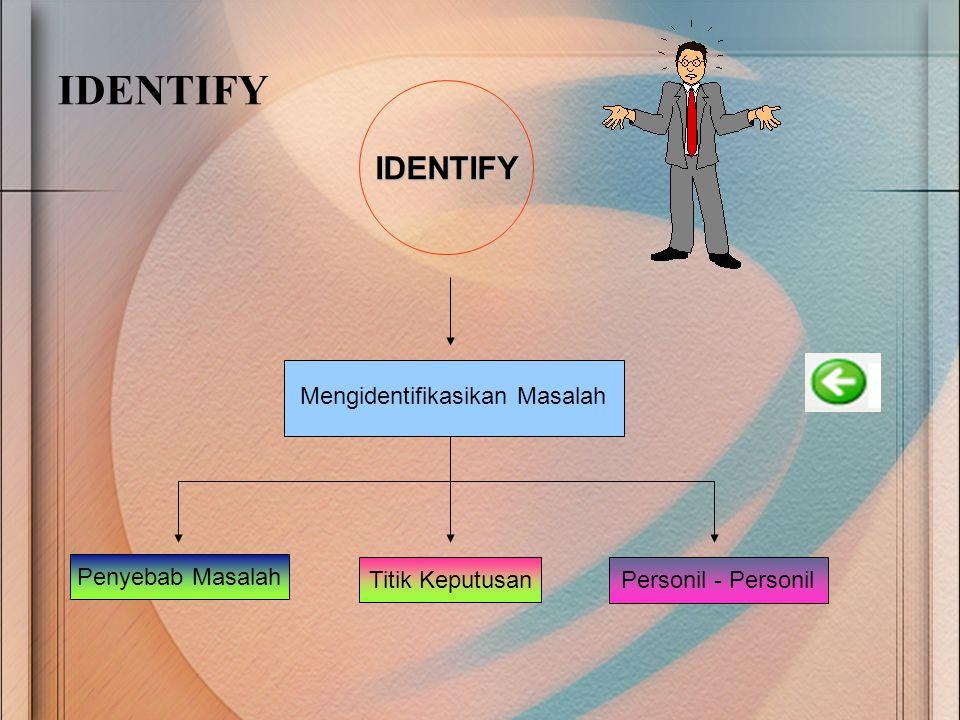 IDENTIFY IDENTIFY Mengidentifikasikan Masalah Penyebab Masalah Titik Keputusan Personil - Personil