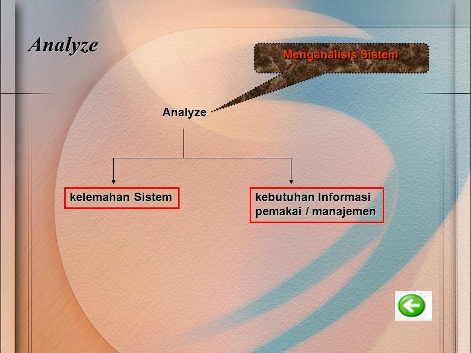 Analyze Analyze kelemahan Sistem kebutuhan Informasi pemakai / manajemen Menganalisis Sistem