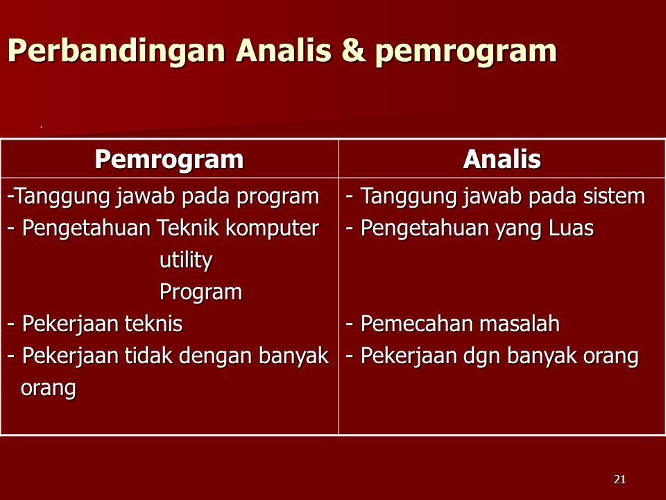 21 Perbandingan Analis & pemrogram. PemrogramAnalis -Tanggung jawab pada program - Pengetahuan Teknik komputer utility utility Program Program - Peker