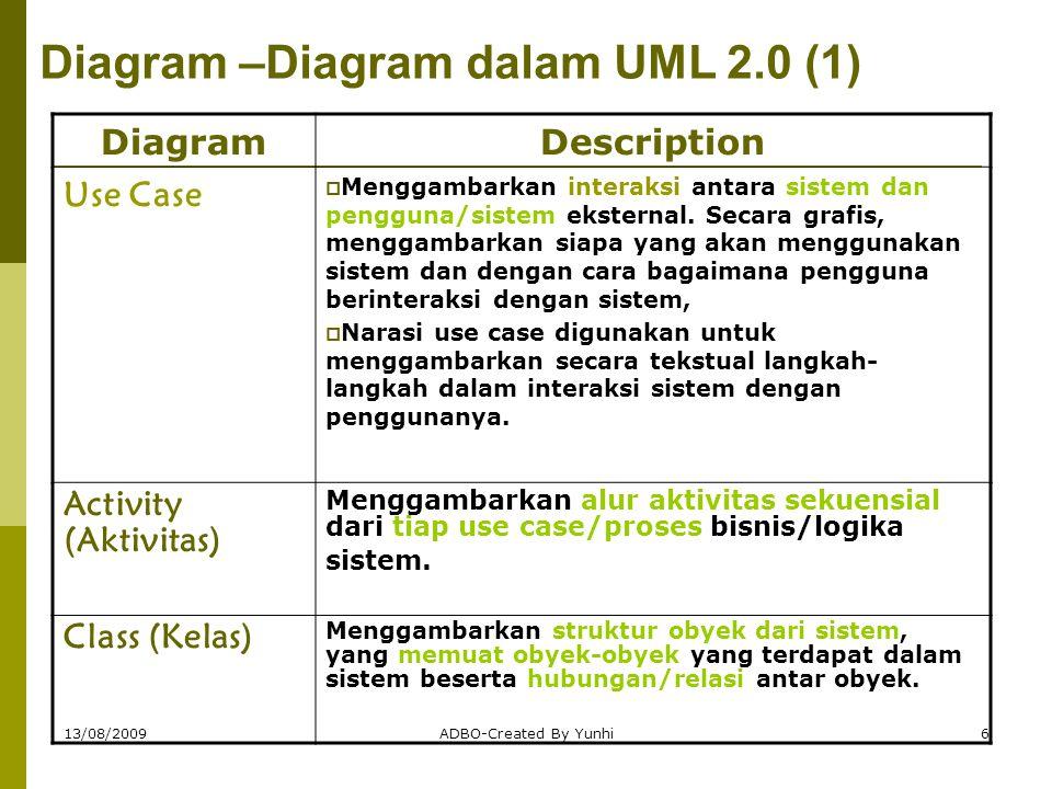 13/08/2009ADBO-Created By Yunhi7 Diagram –Diagram dalam UML 2.0 (2) DiagramDescription Object (Obyek) Serupa dengan class diagram, namun digunakan untuk memodelkan kejadian (instance) obyek dengan nilai-nilainya.