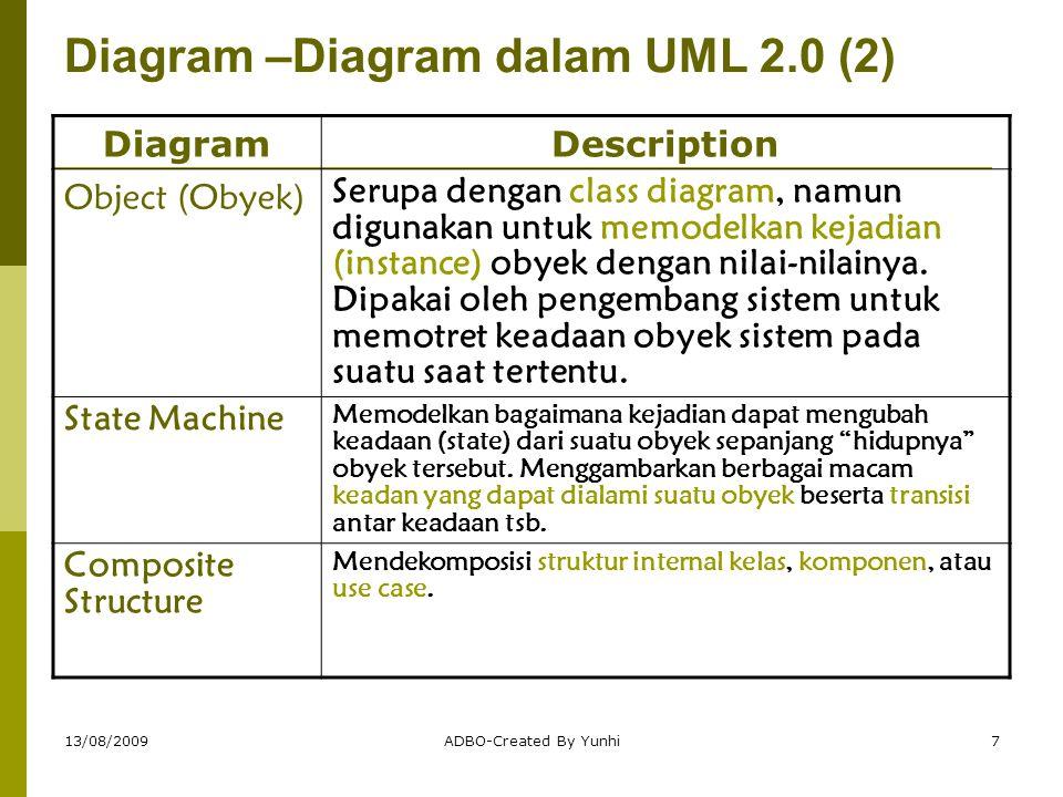 13/08/2009ADBO-Created By Yunhi8 Diagram –Diagram dalam UML 2.0 (3) DiagramDescription Sequence (Sekuen)  Menggambarkan secara grafis bgmn obyek-obyek berinteraksi satu sama lain melalui pesan selama eksekusi suatu use case/operasi.