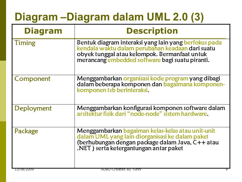 13/08/2009ADBO-Created By Yunhi9 Diagram –Diagram dalam UML 2.0 (3) DiagramDescription Timing Bentuk diagram interaksi yang lain yang berfokus pada ke