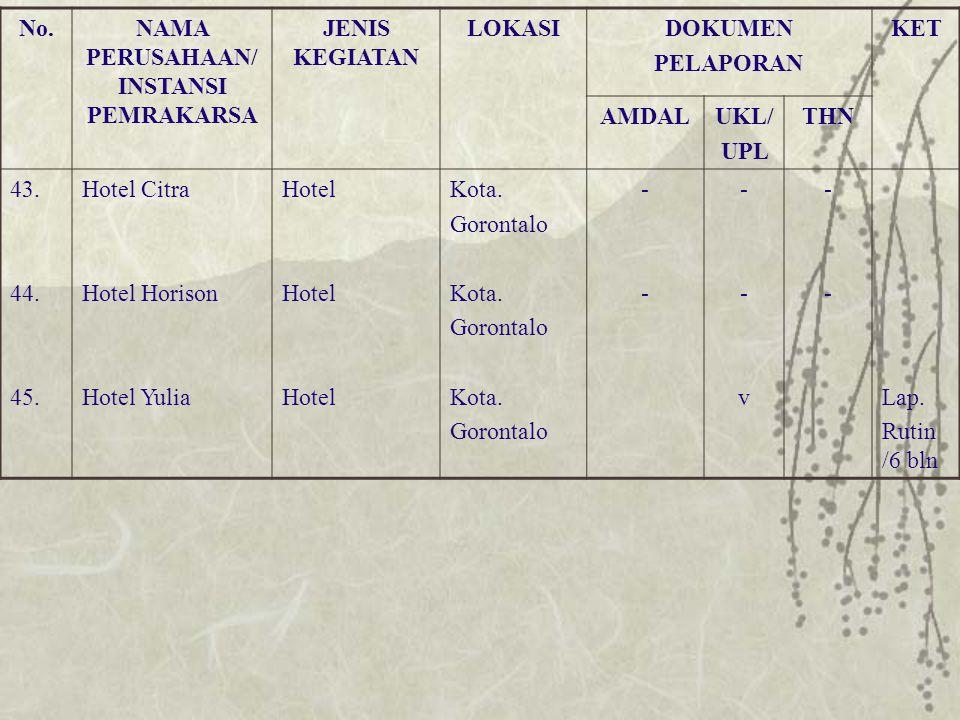 No.NAMA PERUSAHAAN/ INSTANSI PEMRAKARSA JENIS KEGIATAN LOKASIDOKUMEN PELAPORAN KET AMDALUKL/ UPL THN 43. 44. 45. Hotel Citra Hotel Horison Hotel Yulia