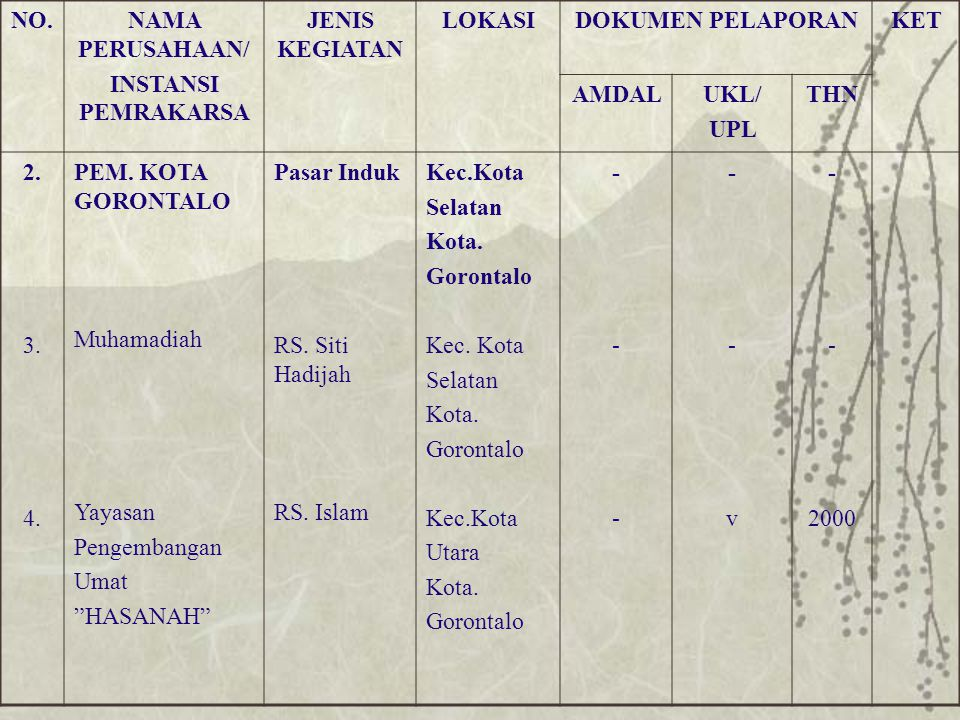 No.NAMA PERUSAHAAN/ INSTANSI PEMRAKARSA JENIS KEGIATAN LOKASIDOKUMEN PELAPORAN KET AMDALUKL/ UPL THN 39.