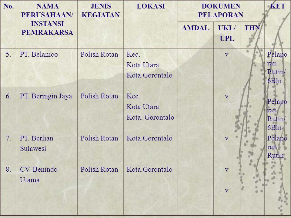 No.NAMA PERUSAHAAN/ INSTANSI PEMRAKARSA JENIS KEGIATAN LOKASIDOKUMEN PELAPORAN KET AMDALUKL/ UPL THN 5. 6. 7. 8. PT. Belanico PT. Beringin Jaya PT. Be