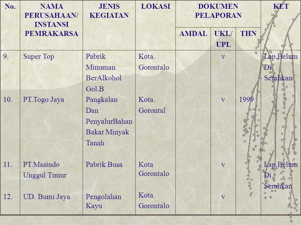 No.NAMA PERUSAHAAN/ INSTANSI PEMRAKARSA JENIS KEGIATAN LOKASIDOKUMEN PELAPORAN KET AMDALUKL/ UPL THN 9. 10. 11. 12. Super Top PT.Togo Jaya PT.Masindo