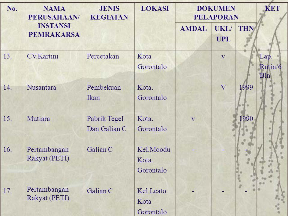 No.NAMA PERUSAHAAN/ INSTANSI PEMRAKARSA JENIS KEGIATAN LOKASIDOKUMEN PELAPORAN KET AMDALUKL/ UPL THN 13. 14. 15. 16. 17. CV.Kartini Nusantara Mutiara