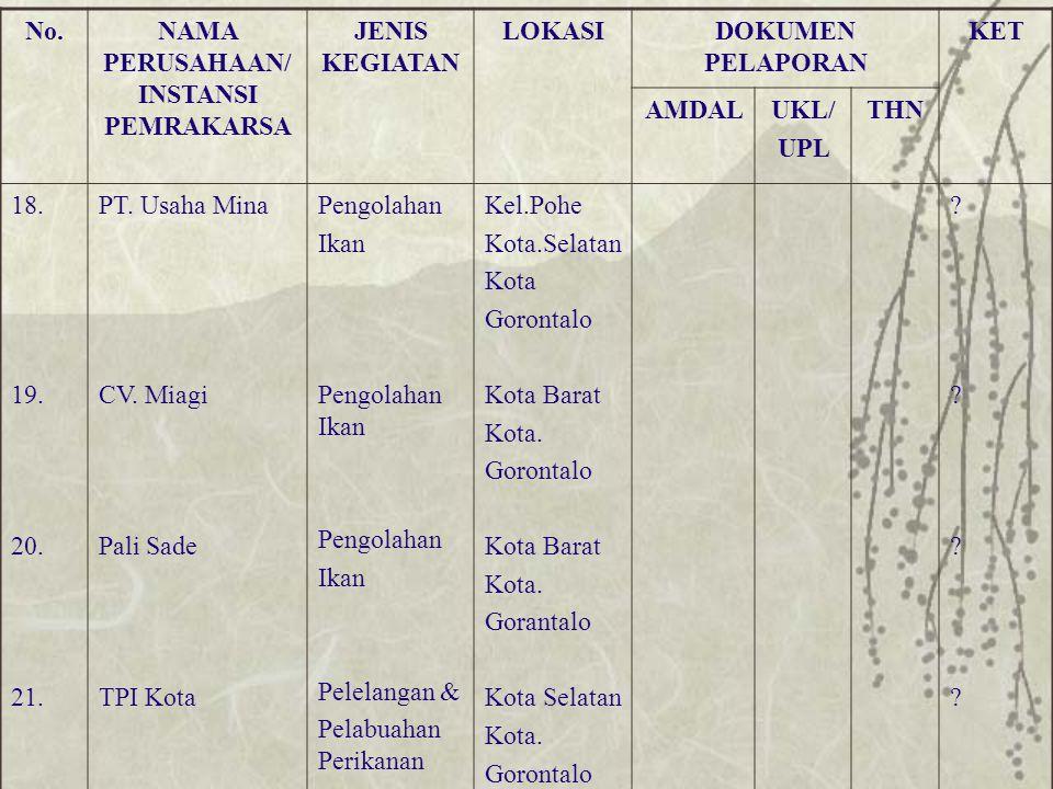 No.NAMA PERUSAHAAN /INSTANSI PEMRAKARSA JENIS KEGIATAN LOKASIDOKUMEN PELAPORAN KET AMDALUKL/ UPL THN 22.
