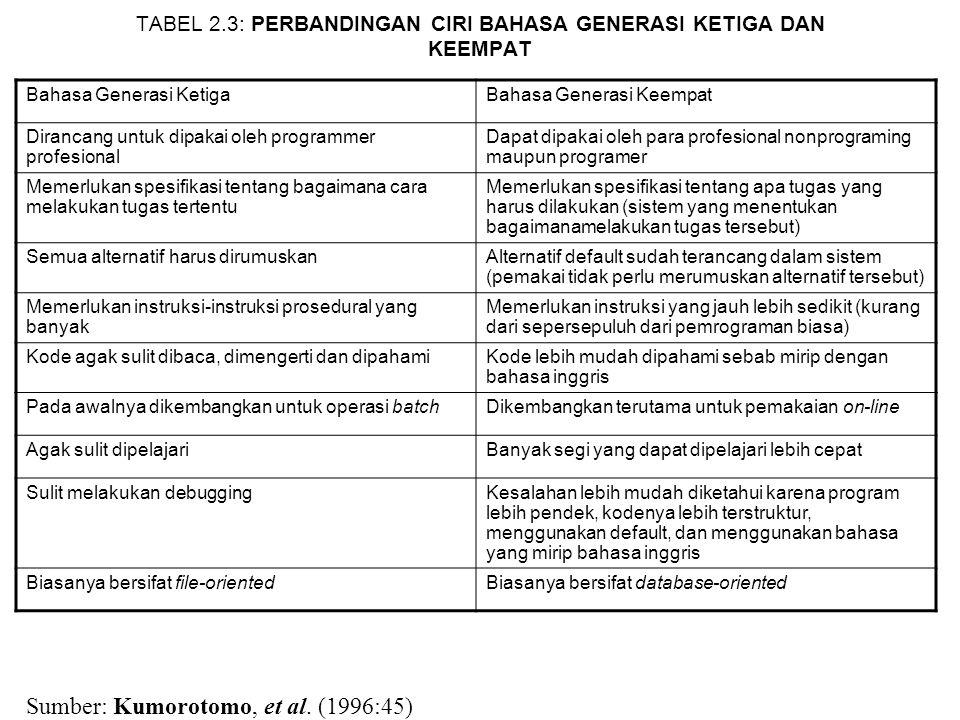 TABEL 2.3: PERBANDINGAN CIRI BAHASA GENERASI KETIGA DAN KEEMPAT Bahasa Generasi KetigaBahasa Generasi Keempat Dirancang untuk dipakai oleh programmer