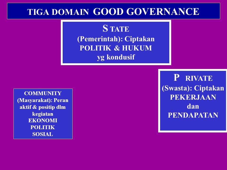 TIGA DOMAIN GOOD GOVERNANCE S TATE (Pemerintah): Ciptakan POLITIK & HUKUM yg kondusif P RIVATE (Swasta): Ciptakan PEKERJAAN dan PENDAPATAN COMMUNITY (Masyarakat): Peran aktif & positip dlm kegiatan EKONOMI POLITIK SOSIAL