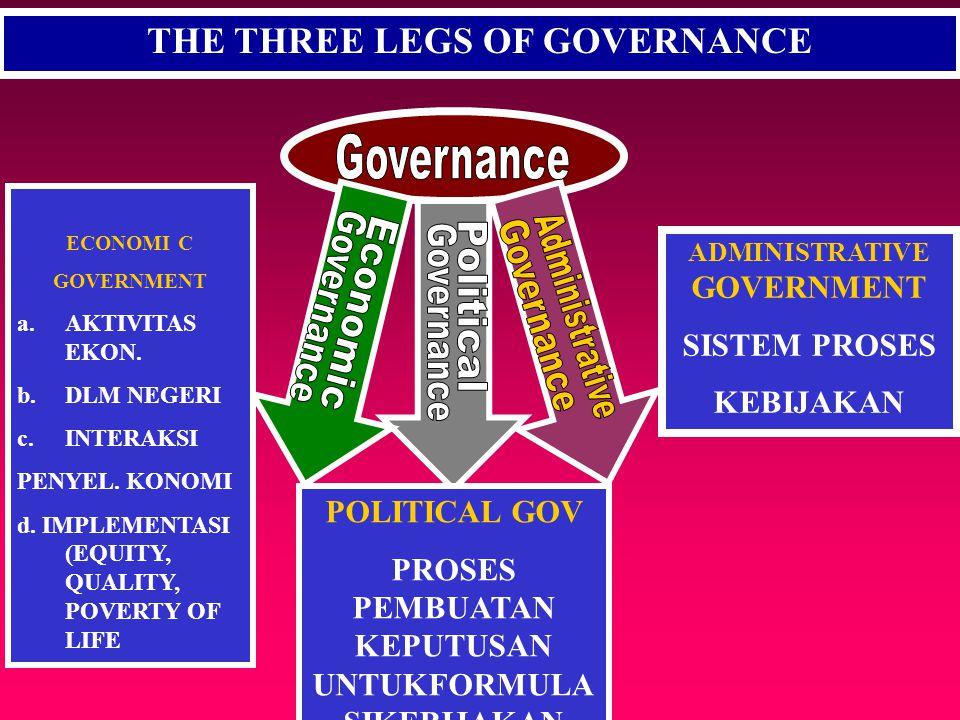 TIGA DOMAIN GOOD GOVERNANCE S TATE (Pemerintah): Ciptakan POLITIK & HUKUM yg kondusif P RIVATE (Swasta): Ciptakan PEKERJAAN dan PENDAPATAN COMMUNITY (