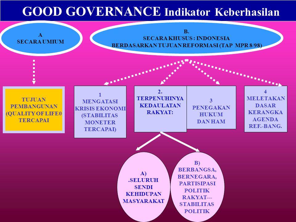 THE THREE LEGS OF GOVERNANCE ECONOMI C GOVERNMENT a.AKTIVITAS EKON. b.DLM NEGERI c.INTERAKSI PENYEL. KONOMI d. IMPLEMENTASI (EQUITY, QUALITY, POVERTY