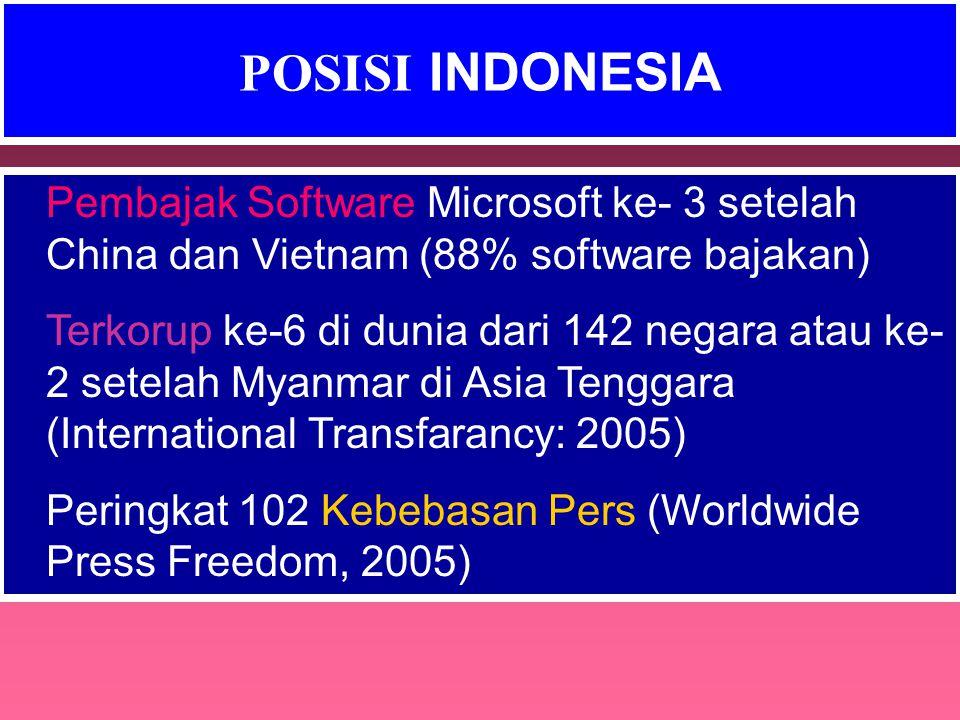 POSISI INDONESIA Pembajak Software Microsoft ke- 3 setelah China dan Vietnam (88% software bajakan) Terkorup ke-6 di dunia dari 142 negara atau ke- 2 setelah Myanmar di Asia Tenggara (International Transfarancy: 2005) Peringkat 102 Kebebasan Pers (Worldwide Press Freedom, 2005)