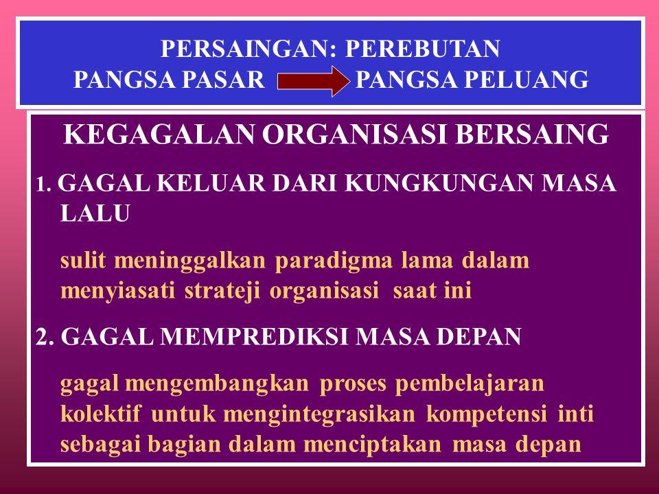 PERSAINGAN: PEREBUTAN PANGSA PASAR PANGSA PELUANG KEGAGALAN ORGANISASI BERSAING 1.