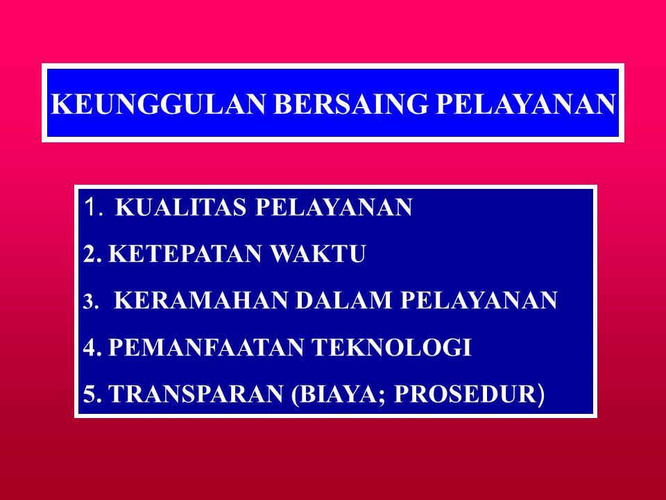 KEUNGGULAN BERSAING SUATU PRODUK 1.KETEPATAN WAKTU DAN PEMANFAATAN TEKNOLOGI (TIMING AND KNOW HOW) 2.BIAYA DAN KUALITAS (COST AND QUALITY) 3.KEKUATAN