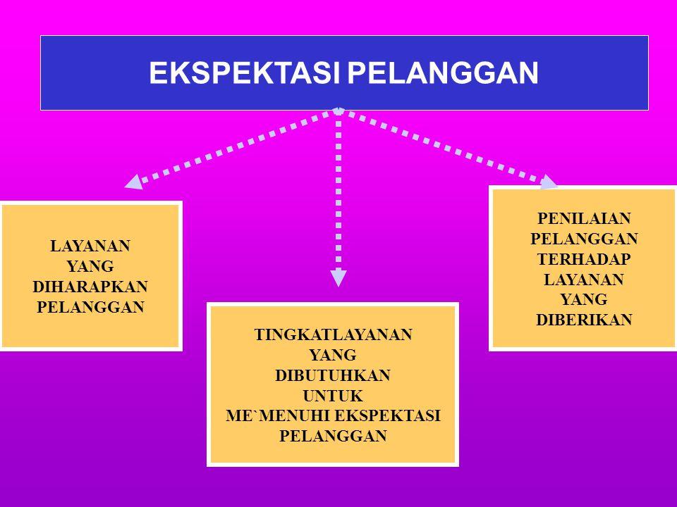 REENGINEERING BIROKRASI DAHULU: PELAYANAN MILIK BIROKRASI PELAYANAN SEPERTI APAPUN DITERIMA, PELANGGAN TIDAK MEMILIKI KEKUATAN SEKARANG ADA 3 KEKUATAN
