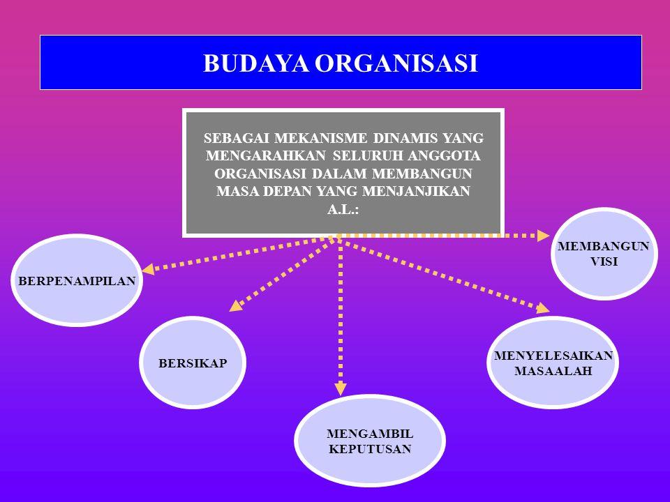 BUDAYA ORGANISASI SEBAGAI MEKANISME DINAMIS YANG MENGARAHKAN SELURUH ANGGOTA ORGANISASI DALAM MEMBANGUN MASA DEPAN YANG MENJANJIKAN A.L.: BERPENAMPILAN MENGAMBIL KEPUTUSAN MENYELESAIKAN MASAALAH BERSIKAP MEMBANGUN VISI