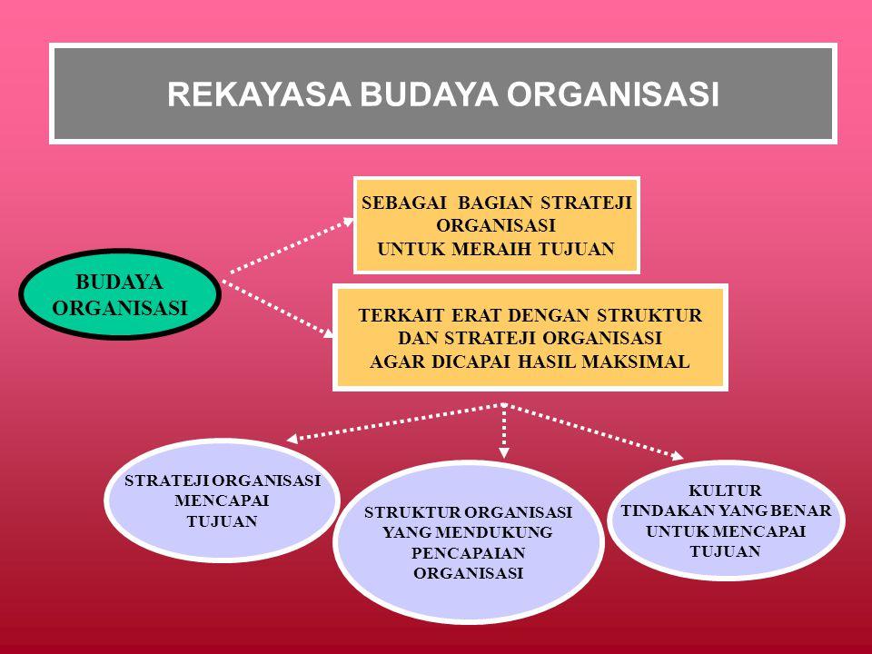 REKAYASA BUDAYA ORGANISASI BUDAYA ORGANISASI SEBAGAI BAGIAN STRATEJI ORGANISASI UNTUK MERAIH TUJUAN TERKAIT ERAT DENGAN STRUKTUR DAN STRATEJI ORGANISASI AGAR DICAPAI HASIL MAKSIMAL STRATEJI ORGANISASI MENCAPAI TUJUAN STRUKTUR ORGANISASI YANG MENDUKUNG PENCAPAIAN ORGANISASI KULTUR TINDAKAN YANG BENAR UNTUK MENCAPAI TUJUAN