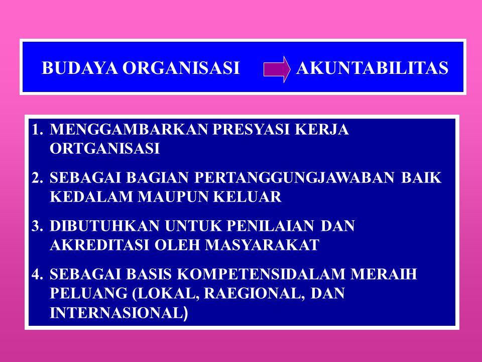 BUDAYA ORGANISASI AKUNTABILITAS 1.MENGGAMBARKAN PRESYASI KERJA ORTGANISASI 2.SEBAGAI BAGIAN PERTANGGUNGJAWABAN BAIK KEDALAM MAUPUN KELUAR 3.DIBUTUHKAN UNTUK PENILAIAN DAN AKREDITASI OLEH MASYARAKAT 4.SEBAGAI BASIS KOMPETENSIDALAM MERAIH PELUANG (LOKAL, RAEGIONAL, DAN INTERNASIONAL )