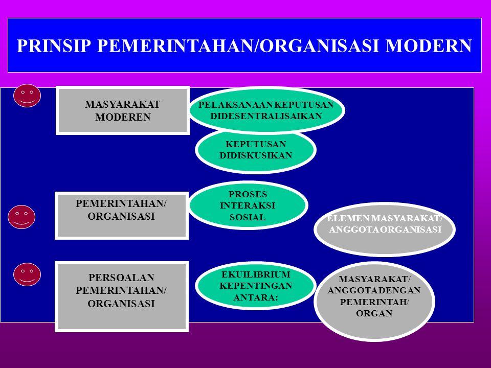 PRINSIP PEMERINTAHAN/ORGANISASI MODERN - KEPUTUSAN DIDISKUSIKAN PELAKSANAAN KEPUTUSAN DIDESENTRALISAIKAN MASYARAKAT MODEREN PEMERINTAHAN/ ORGANISASI PROSES INTERAKSI SOSIAL MASYARAKAT/ ANGGOTA DENGAN PEMERINTAH/ ORGAN ELEMEN MASYARAKAT/ ANGGOTA ORGANISASI EKUILIBRIUM KEPENTINGAN ANTARA: PERSOALAN PEMERINTAHAN/ ORGANISASI