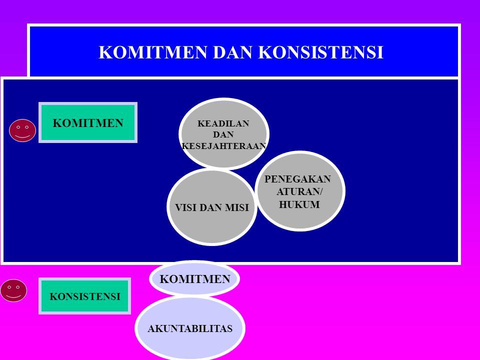 KOMITMEN DAN KONSISTENSI KEADILAN DAN KESEJAHTERAAN VISI DAN MISI PENEGAKAN ATURAN/ HUKUM KOMITMEN AKUNTABILITAS KONSISTENSI KOMITMEN