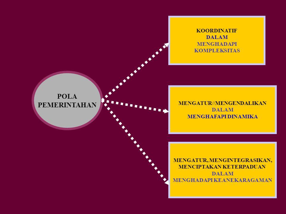 POLA PEMERINTAHAN KOORDINATIF DALAM MENGHADAPI KOMPLEKSITAS MENGATUR//MENGENDALIKAN DALAM MENGHAFAPI DINAMIKA MENGATUR, MENGINTEGRASIKAN, MENCIPTAKAN KETERPADUAN DALAM MENGHADAPI KEANEKARAGAMAN