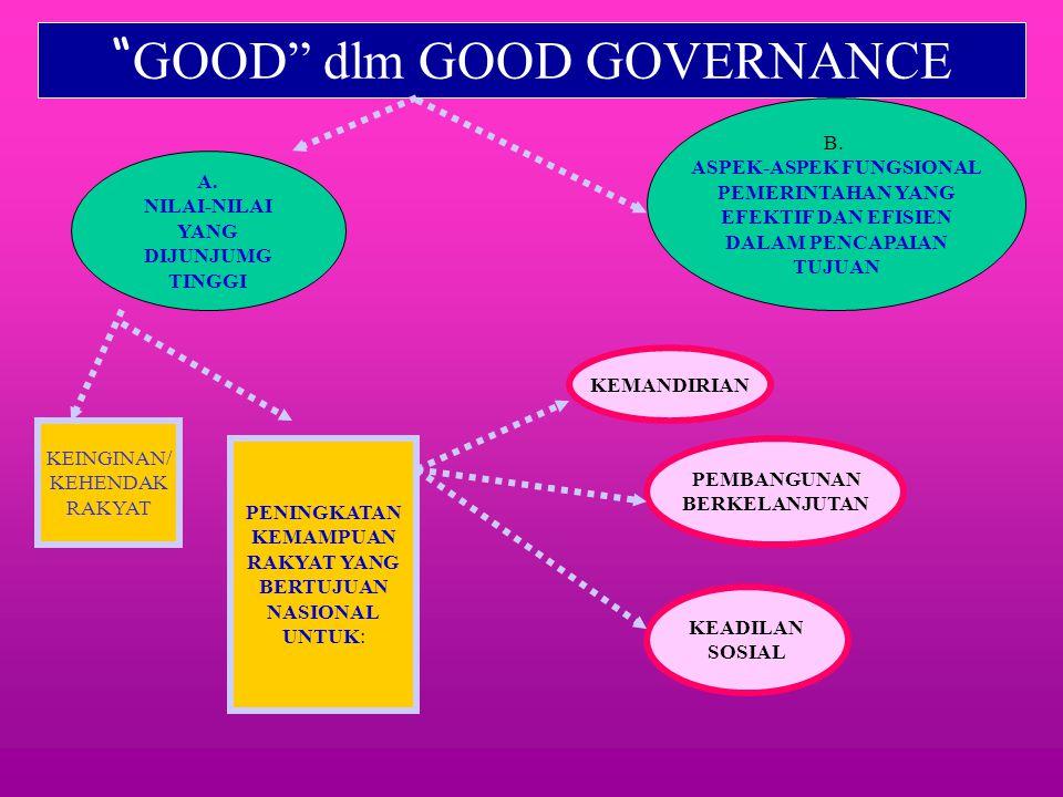 GOOD dlm GOOD GOVERNANCE B.