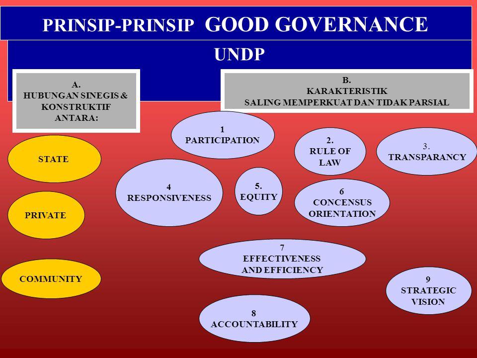 PRINSIP-PRINSIP GOOD GOVERNANCE UNDP A.HUBUNGAN SINEGIS & KONSTRUKTIF ANTARA: B.