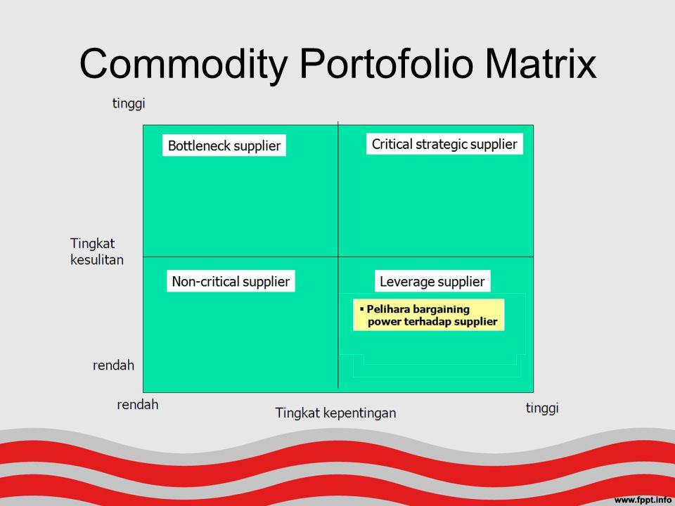Commodity Portofolio Matrix