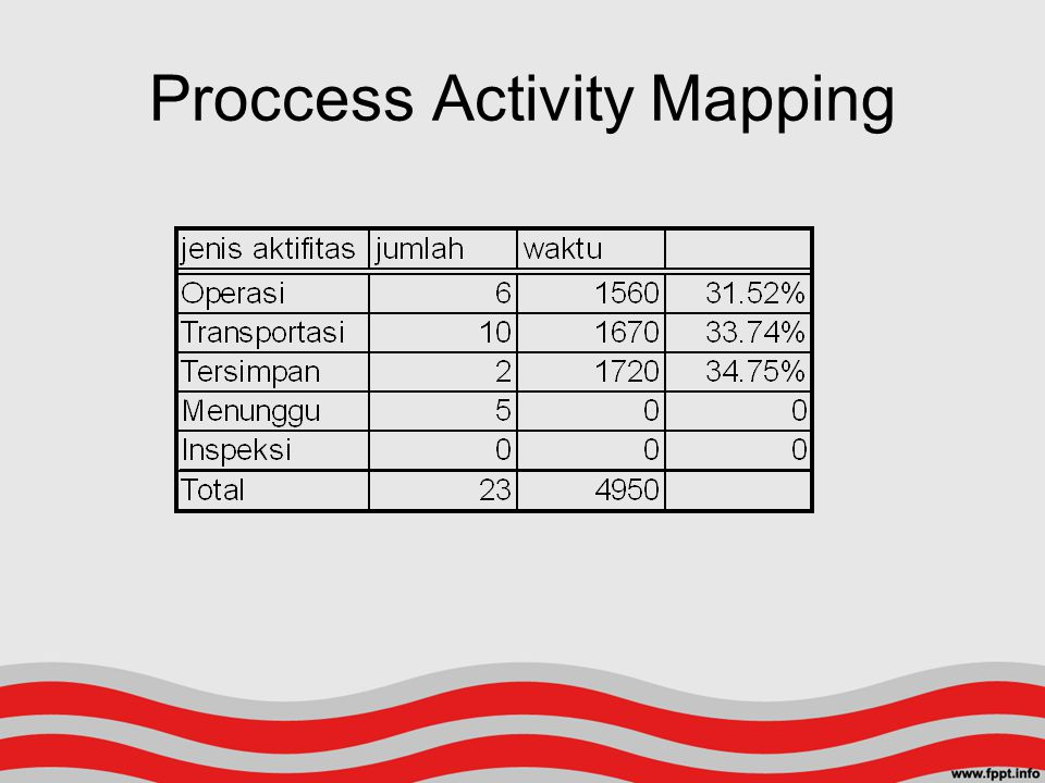 Proccess Activity Mapping