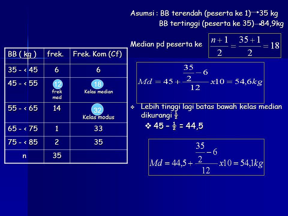 Asumsi : BB terendah (peserta ke 1) 35 kg BB tertinggi (peserta ke 35) 84,9kg Median pd peserta ke  Lebih tinggi lagi batas bawah kelas median dikurangi ½  45 – ½ = 44,5 BB ( kg ) frek.