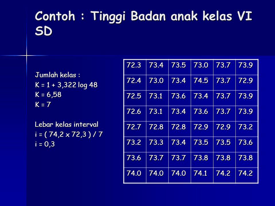Jumlah kelas : K = 1 + 3,322 log 48 K = 6,58 K = 7 Lebar kelas interval i = ( 74,2 x 72,3 ) / 7 i = 0,3 72.373.473.573.073.773.9 72.473.073.474.573.77