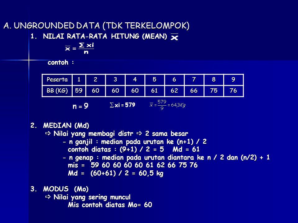 A.UNGROUNDED DATA (TDK TERKELOMPOK) 1. NILAI RATA-RATA HITUNG (MEAN) contoh : contoh : 2.