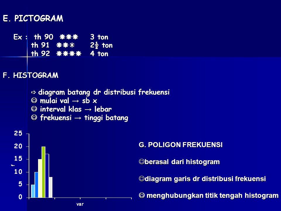 E. PICTOGRAM Ex : th 90  3 ton th 91  2½ ton th 92  4 ton th 92  4 ton F. HISTOGRAM  diagram batang dr distribusi frekuensi mulai val →
