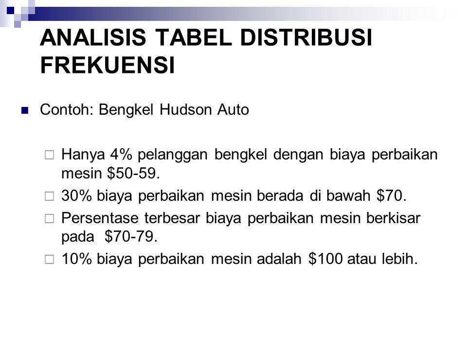 ANALISIS TABEL DISTRIBUSI FREKUENSI Contoh: Bengkel Hudson Auto  Hanya 4% pelanggan bengkel dengan biaya perbaikan mesin $50-59.  30% biaya perbaika
