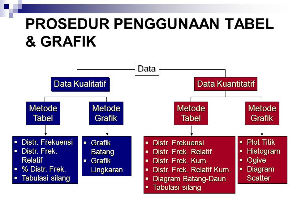 PROSEDUR PENGGUNAAN TABEL & GRAFIK Data Kualitatif Data Kuantitatif MetodeTabelMetodeGrafik  Distr. Frekuensi  Distr. Frek. Relatif  % Distr. Frek.