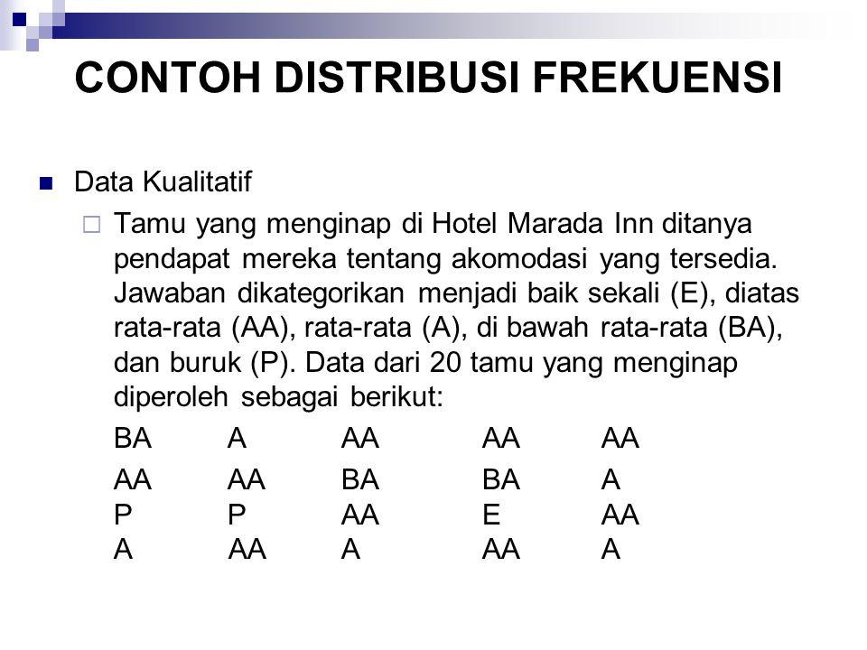 CONTOH DISTRIBUSI FREKUENSI Data Kualitatif  Tamu yang menginap di Hotel Marada Inn ditanya pendapat mereka tentang akomodasi yang tersedia. Jawaban