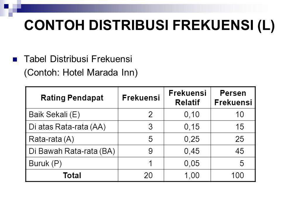 CONTOH DISTRIBUSI FREKUENSI (L) Tabel Distribusi Frekuensi (Contoh: Hotel Marada Inn) Rating PendapatFrekuensi Frekuensi Relatif Persen Frekuensi Baik
