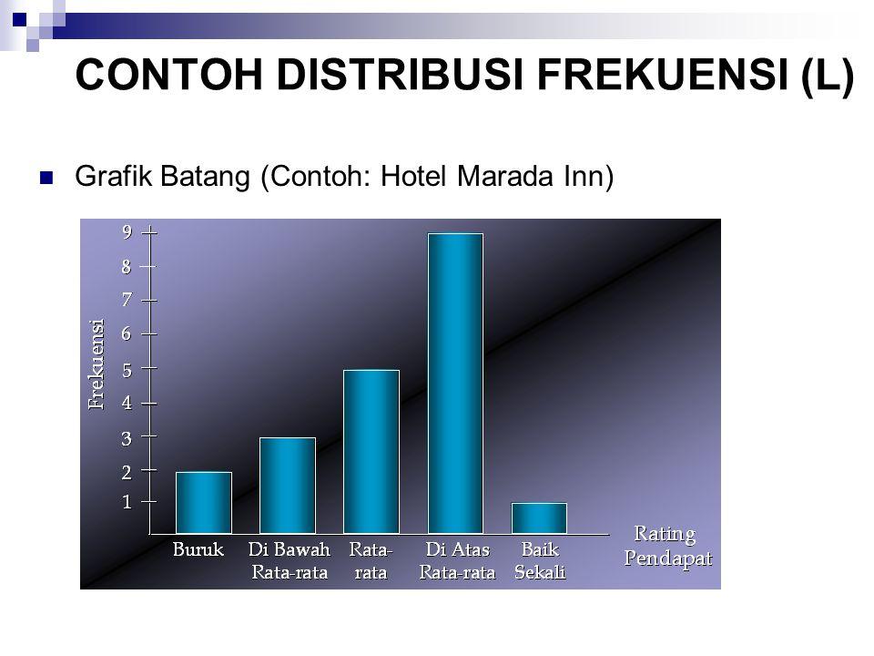 CONTOH DISTRIBUSI FREKUENSI (L) Grafik Batang (Contoh: Hotel Marada Inn)