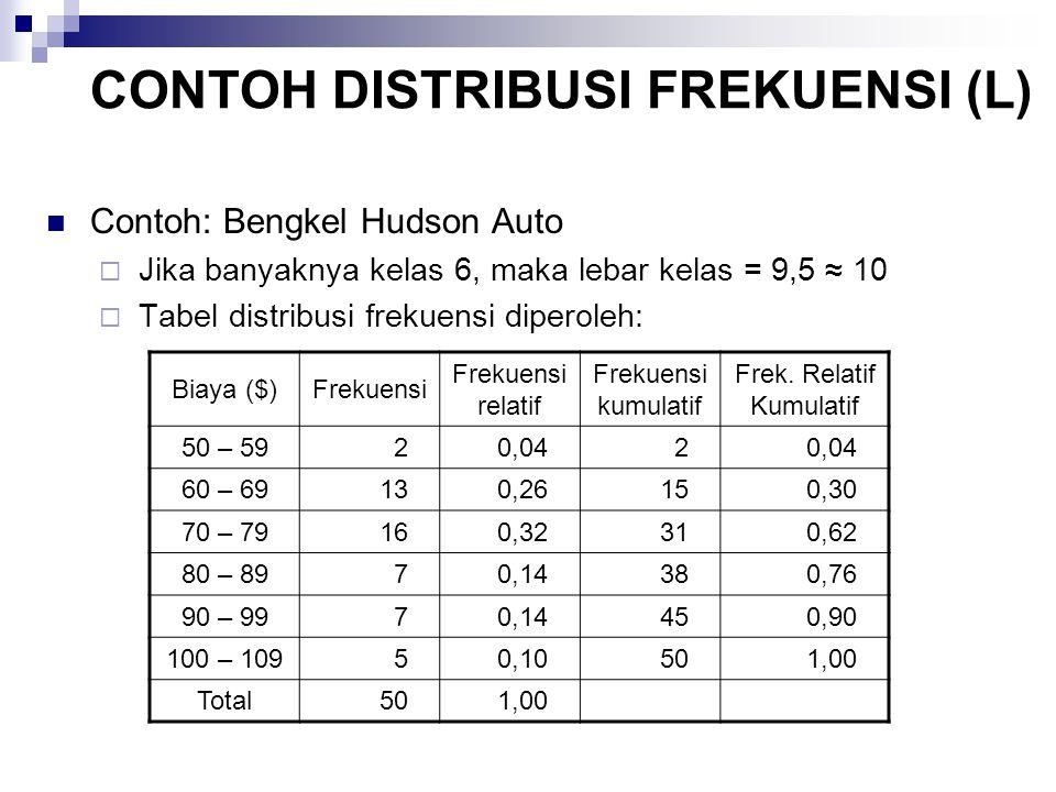 Contoh: Bengkel Hudson Auto  Jika banyaknya kelas 6, maka lebar kelas = 9,5 ≈ 10  Tabel distribusi frekuensi diperoleh: Biaya ($)Frekuensi Frekuensi