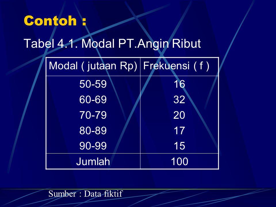 Contoh : Tabel 4.1. Modal PT.Angin Ribut Modal ( jutaan Rp)Frekuensi ( f ) 50-59 60-69 70-79 80-89 90-99 16 32 20 17 15 Jumlah100 Sumber : Data fiktif